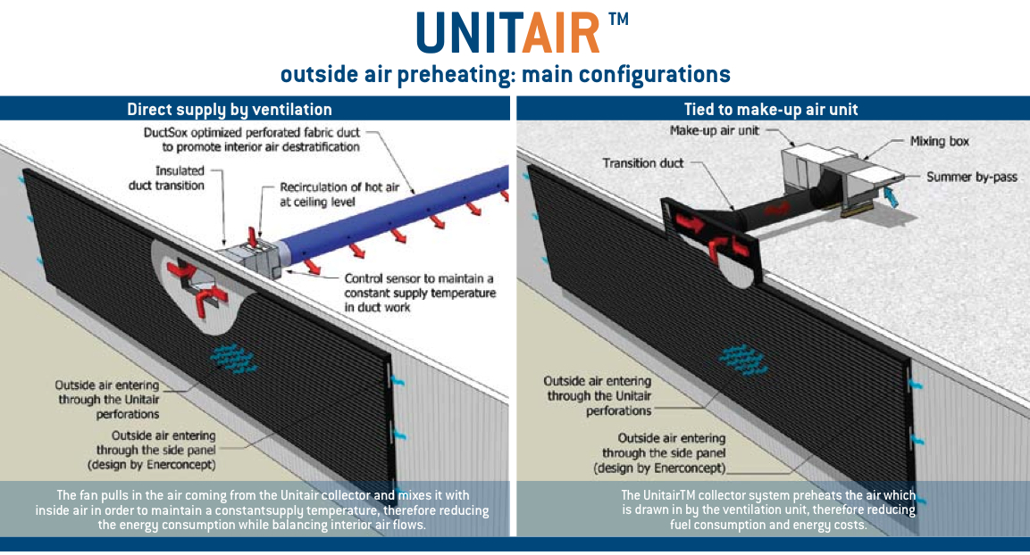 Unitair Transpired Solar Hot Air By Enerconcept Shift